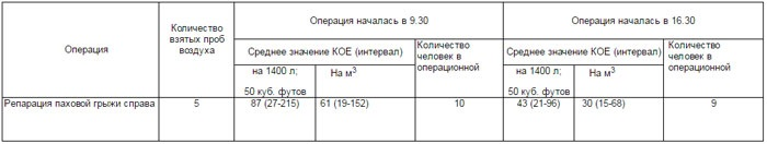 RU-clinical-study-bacteria-tabelle-4