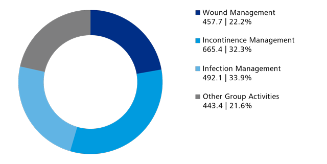 HARTMANN: Share of total sales by business segment 2017